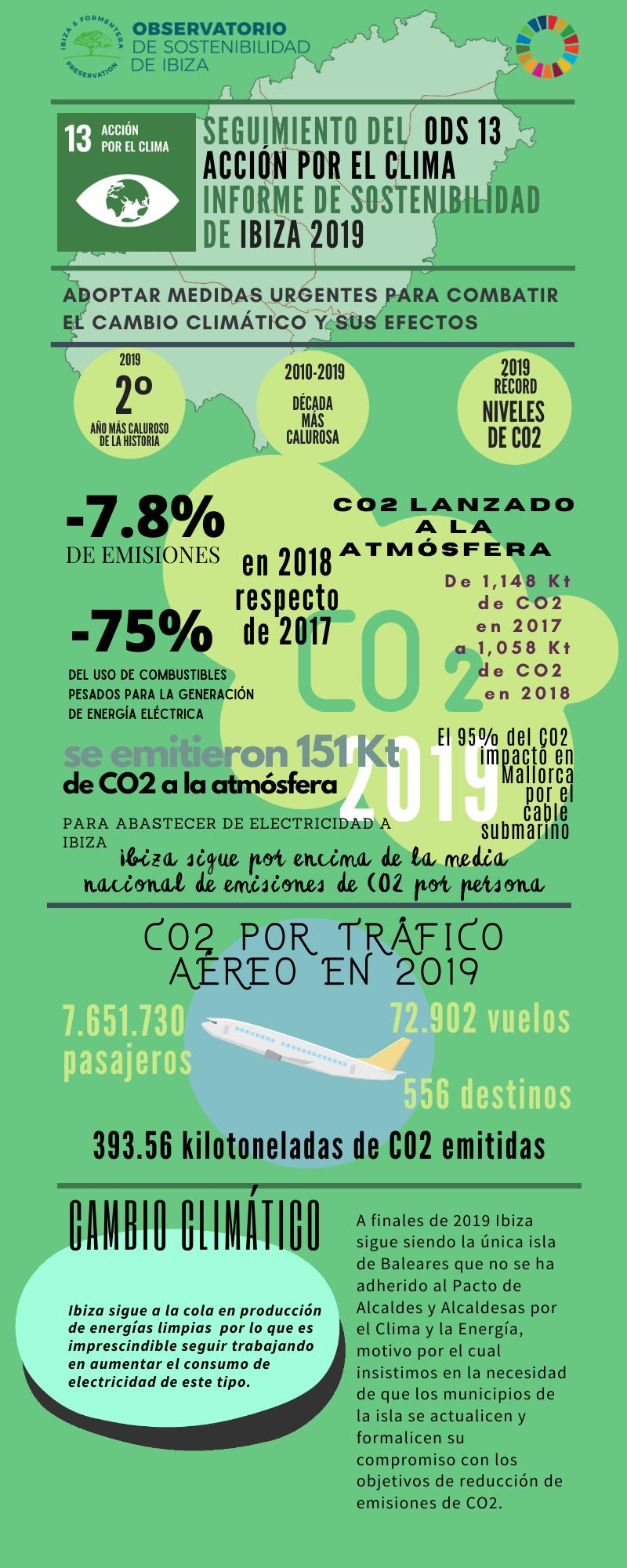 En 2019 se emitieron en total 151 Kt de CO2 a la atmósfera para abastecer de electricidad a Ibiza