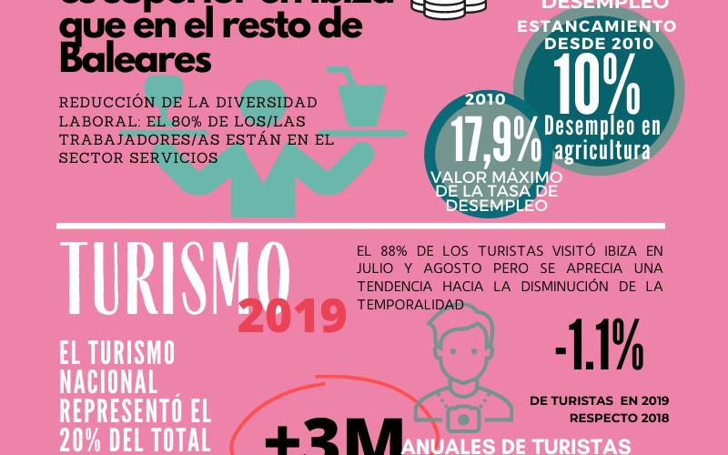 Ibiza presentó en los dos últimos años tímidos indicios de desestacionalización turística