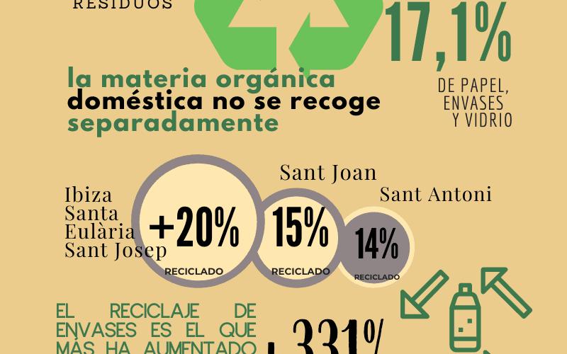 La producción de residuos en Ibiza se redujo, levemente, en 2019 por primera vez en una década