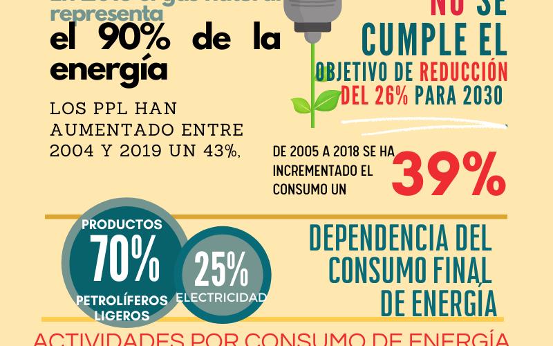 Ibiza es la isla balear con menor producción de energías limpias