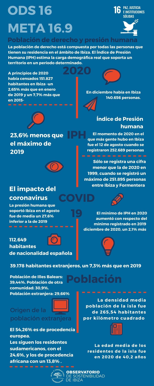 La presión humana máxima que soportó Ibiza durante 2020 descendió hasta niveles de 1999 a causa del coronavirus