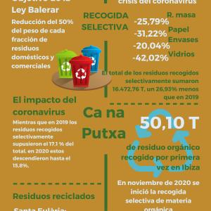 La recogida selectiva de residuos en Ibiza se desplomó un 27% a causa de la pandemia
